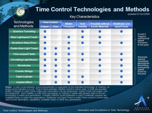Technologien und Methoden der Zeitentkontrolle